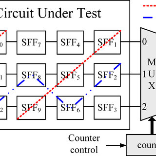 (PDF) Counter-Based Output Selection for Test Response