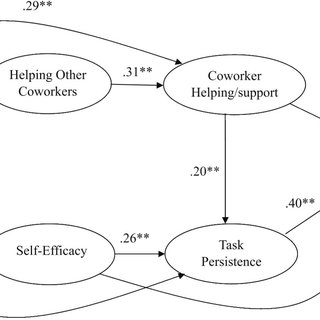 (PDF) Test of a Model Linking Employee Positive Moods and
