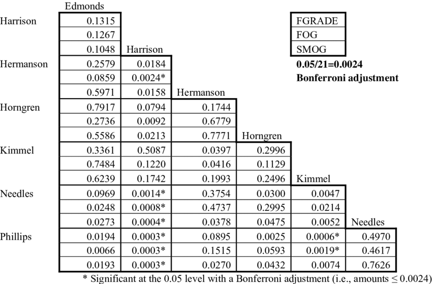 Readability Comparisons of the Long-Term Assets Chapter