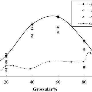 (PDF) Thermo-compression of pyrope-grossular garnet solid