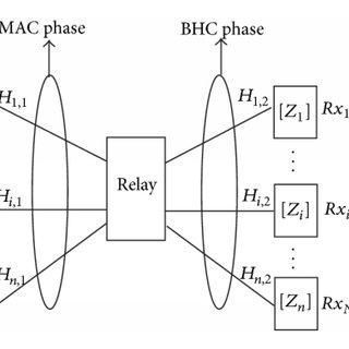 Cholesky decomposition-block diagonalization (CD-BD