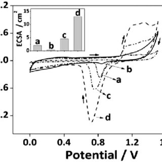 Creation of nanoporous Au surfaces using (A) sputtering