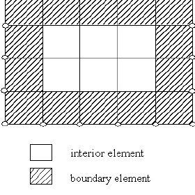 (PDF) Finite element characterization of the size