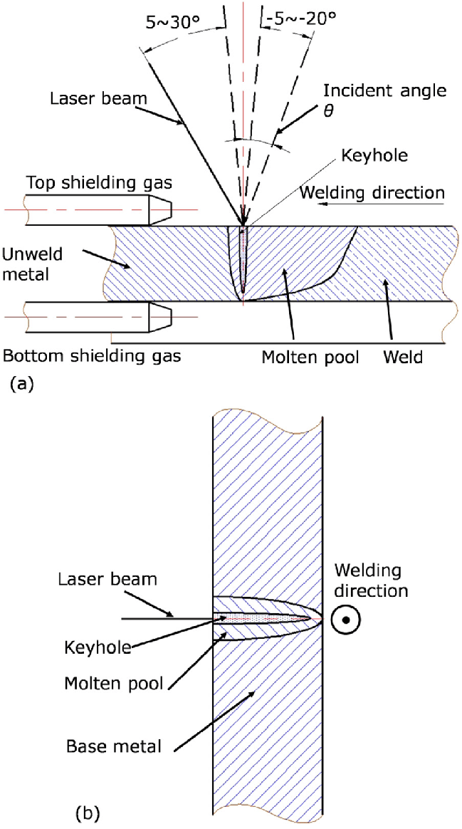 Experimental setup of laser welding with (a) 1G position