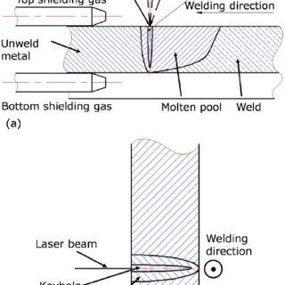 Weld cross sections and appearances with full penetration