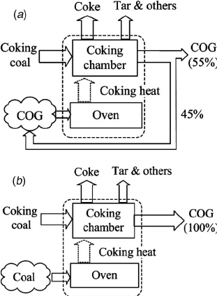 """a Conventional coking process and """" b novel coking"""
