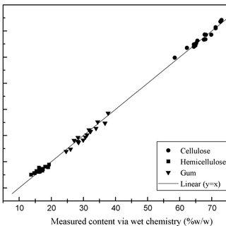 (PDF) Fast quantitative analysis of cellulose and gum