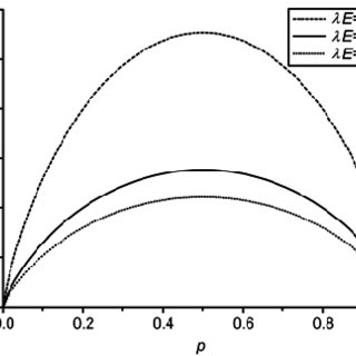 Entropy S for two-state system versus probability for