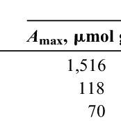 (PDF) Characteristics of phosphate sorption-desorption