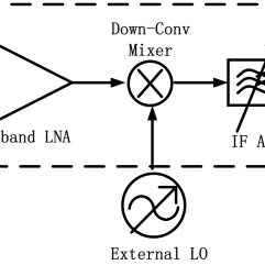 (PDF) Broadband Receiver for Software Defined Radio in