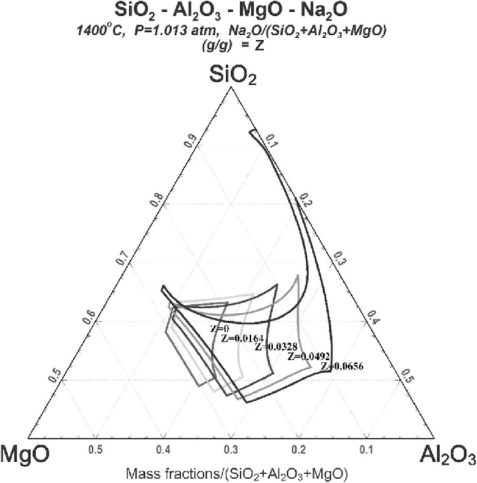 sio2 phase diagram full house wiring of mgo al2o3 na2o mass download scientific