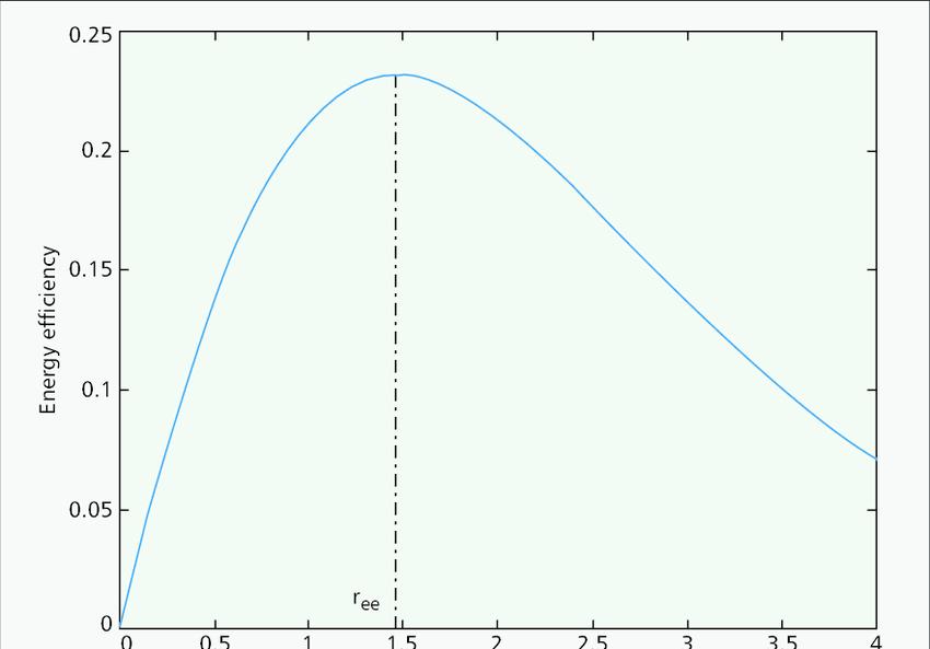 Bits-per-Joule energy efficiency versus transmission rate