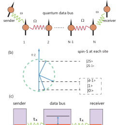 color online a shown is a quantum data bus mediating two quantum download scientific diagram [ 850 x 1109 Pixel ]