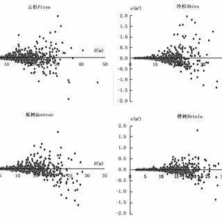 (PDF) Individual stem volume modeling based on tree height