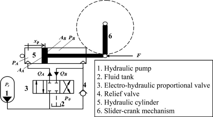 Hydraulic actuation system for the wind turbine blade