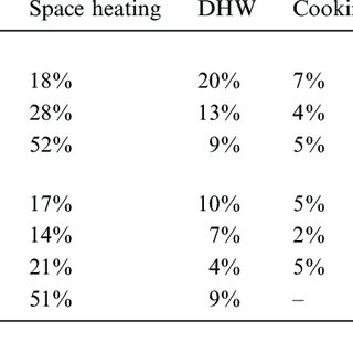 Energy consumption of heating and DHW in China. 2