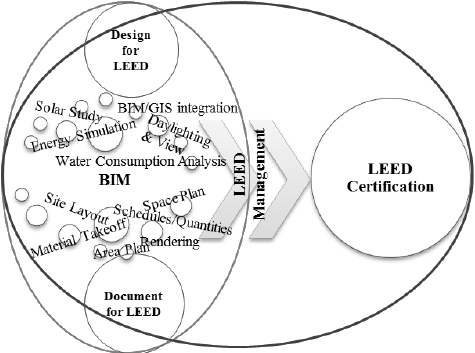 BIM/LEED mapping for LEED certification. A major hurdle to