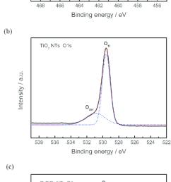 xps spectra of ti 2p orbital a o 1s in tio 2 nts [ 703 x 1654 Pixel ]