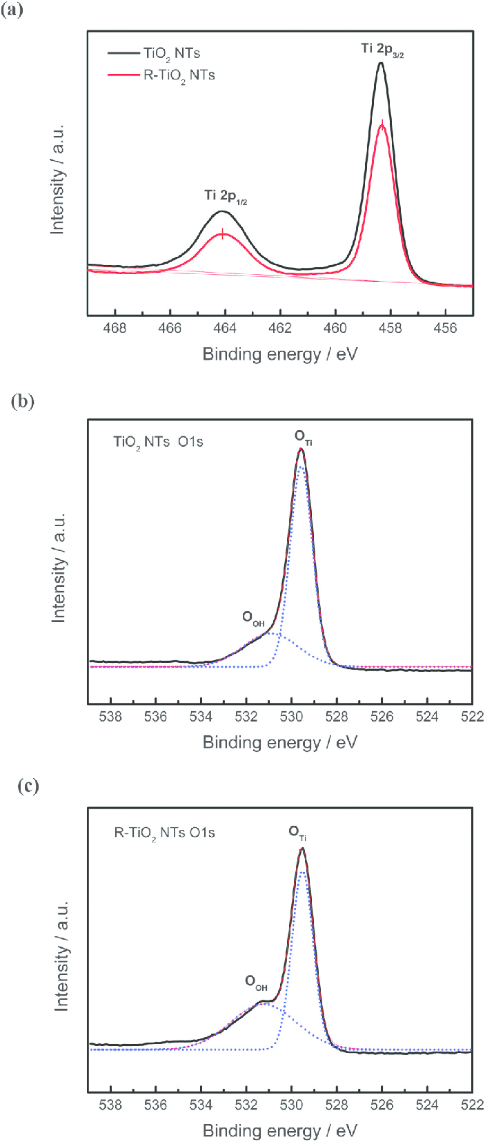 medium resolution of xps spectra of ti 2p orbital a o 1s in tio 2 nts