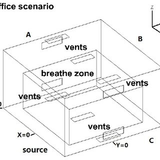 Figure S2. Schematic of a standard office with various