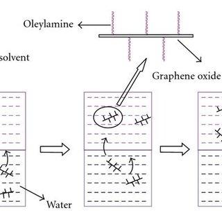 (PDF) A Review on Nanofluids: Preparation, Stability