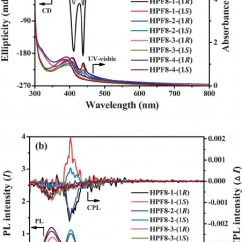 0 A 10 Honda Xrm 125 Wiring Diagram Uv Vis Cd And B Pl Cpl Spectra Of Hpf8 Aggregates Repeating