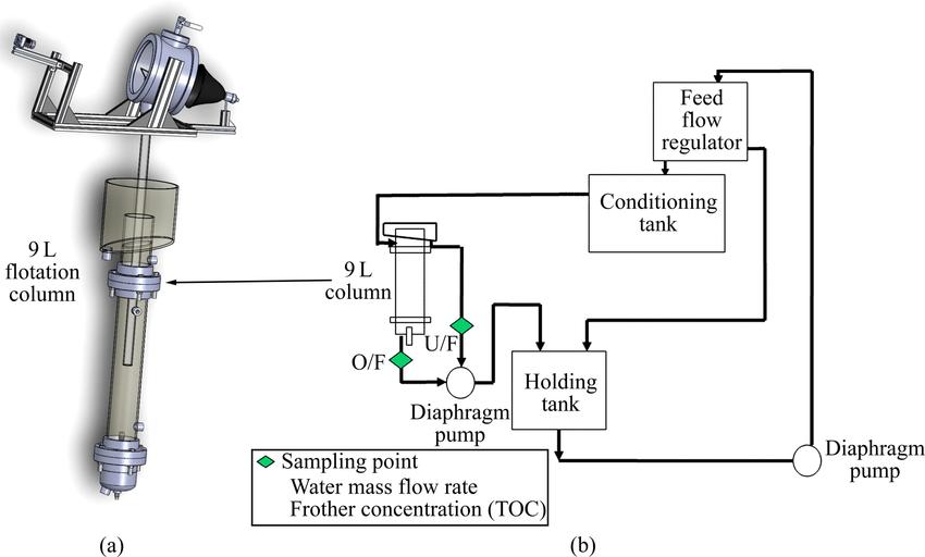 lab setup diagram