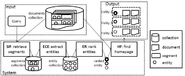 design of our Entity track system
