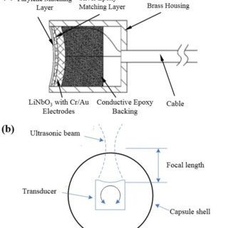 (PDF) Development of a Mechanical Scanning Device With