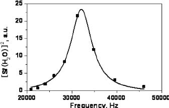 ͑ a ͒ OB-QEPAS signal and Q-factor of the QTF as a