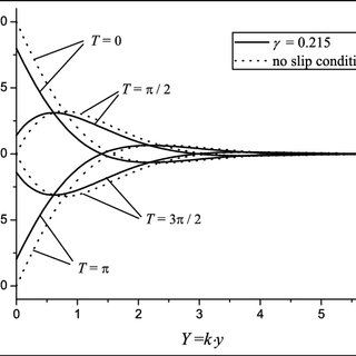 (PDF) Slide film damping in microelectromechanical system