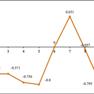 Example of the effect of on the measurement of aero
