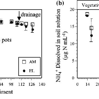 Changes in the concentrations of WSOC dissolved in (a, b