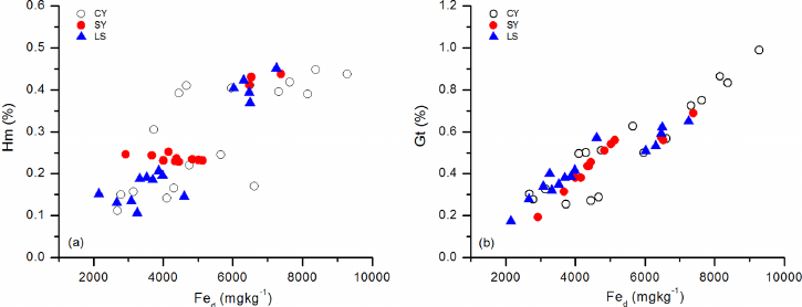 The relationships between Fe d and (a) Hm and (b) Gt. Hm