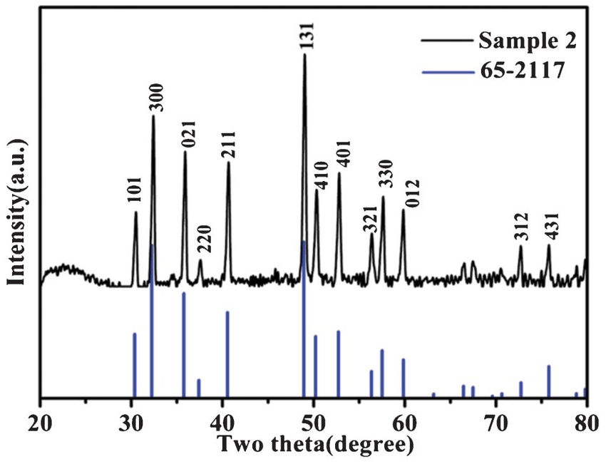 XRD pattern of as-prepared NiS. Fig. 2 Characterization of