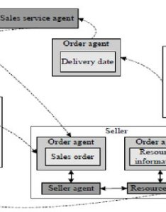 Information flow chart in supply chain management also download rh researchgate