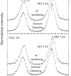 shows the peak position and fwhm of sn 3d 5 2 orbital after solvent cleaning and ar sputtering using the same xps system the peak position and fwhm of  [ 850 x 1170 Pixel ]