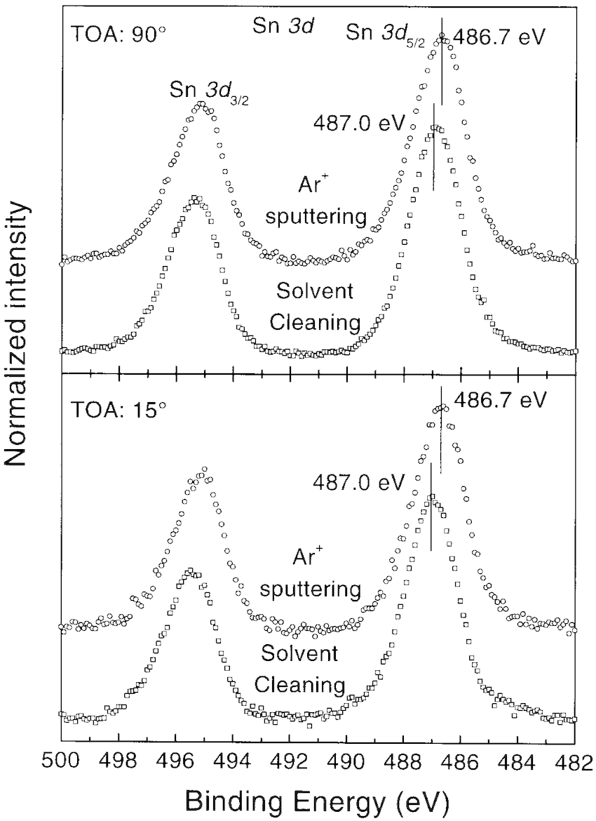 hight resolution of shows the peak position and fwhm of sn 3d 5 2 orbital after solvent cleaning and ar sputtering using the same xps system the peak position and fwhm of