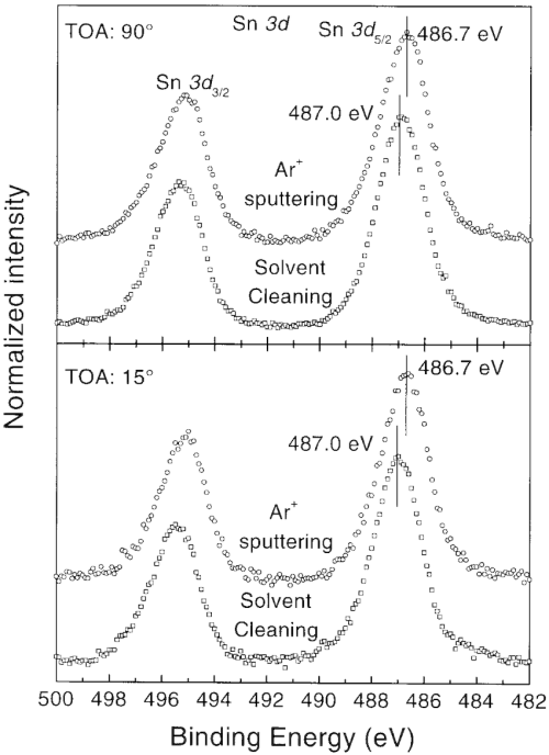 small resolution of shows the peak position and fwhm of sn 3d 5 2 orbital after solvent cleaning and ar sputtering using the same xps system the peak position and fwhm of