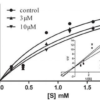 Activity of ursolic acid (compound 1) on acute smoke mouse