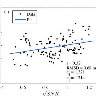 (PDF) Comparison of Wave Height Measurement Algorithms for