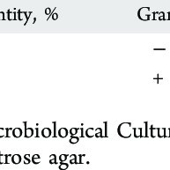 (PDF) Evidence of Polyethylene Biodegradation by Bacterial