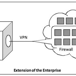(PDF) Security and Privacy in Cloud Computing: A Survey
