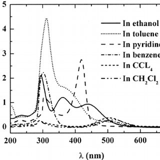 UV absorption spectra of iodine CT complexes with