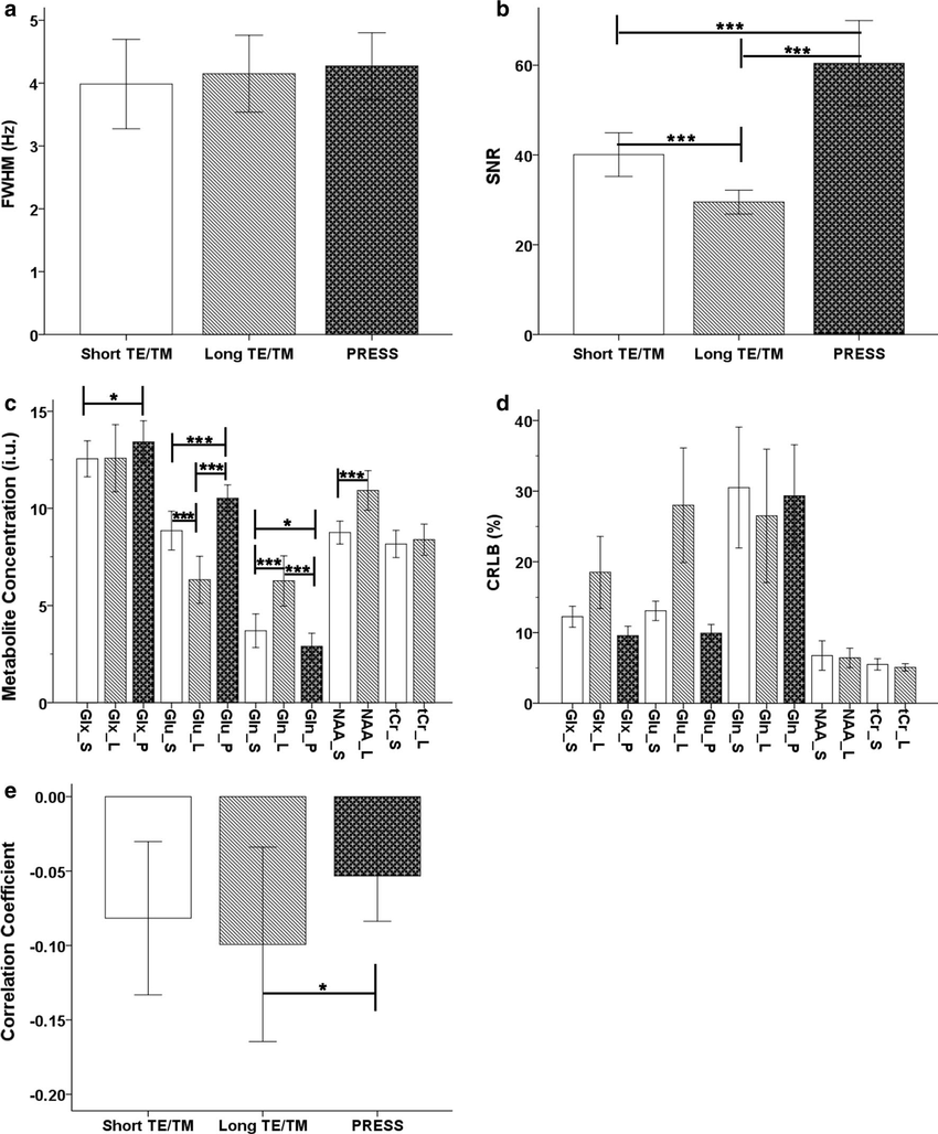 medium resolution of 3 t in vivo results acquired using steam with short and long tes tms and