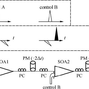 (PDF) High-Speed All-Optical Switches Based on Cascaded SOAs