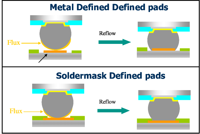metal defined vs soldermask