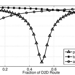 Dynamic programming network and temperature sensor array