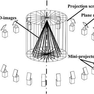 Schematic diagram of volumetric display using multiple
