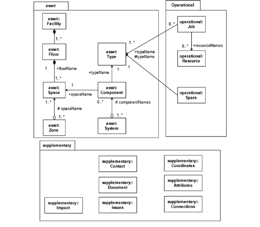 The UML diagram of COBie Schema | Download Scientific Diagram